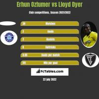 Erhun Oztumer vs Lloyd Dyer h2h player stats