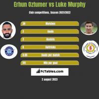 Erhun Oztumer vs Luke Murphy h2h player stats