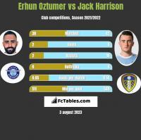 Erhun Oztumer vs Jack Harrison h2h player stats