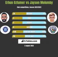 Erhun Oztumer vs Jayson Molumby h2h player stats
