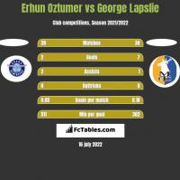 Erhun Oztumer vs George Lapslie h2h player stats