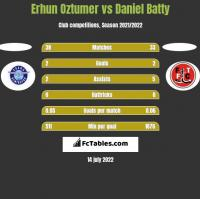 Erhun Oztumer vs Daniel Batty h2h player stats