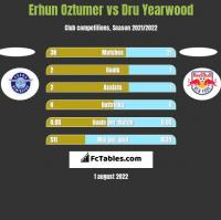 Erhun Oztumer vs Dru Yearwood h2h player stats