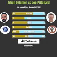 Erhun Oztumer vs Joe Pritchard h2h player stats