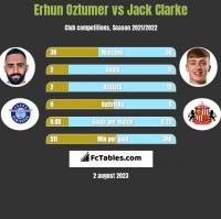 Erhun Oztumer vs Jack Clarke h2h player stats