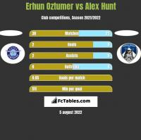 Erhun Oztumer vs Alex Hunt h2h player stats