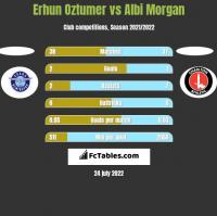 Erhun Oztumer vs Albi Morgan h2h player stats