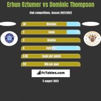 Erhun Oztumer vs Dominic Thompson h2h player stats