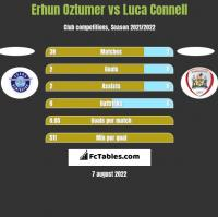 Erhun Oztumer vs Luca Connell h2h player stats