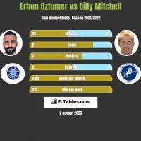 Erhun Oztumer vs Billy Mitchell h2h player stats