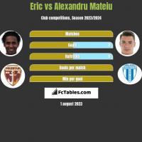 Eric vs Alexandru Mateiu h2h player stats