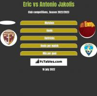 Eric vs Antonio Jakolis h2h player stats