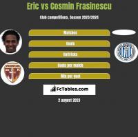 Eric vs Cosmin Frasinescu h2h player stats
