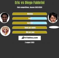Eric vs Diego Fabbrini h2h player stats