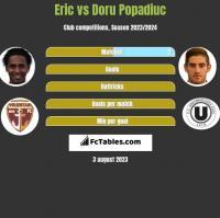 Eric vs Doru Popadiuc h2h player stats