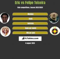 Eric vs Felipe Teixeira h2h player stats