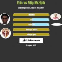 Eric vs Filip Mrzljak h2h player stats