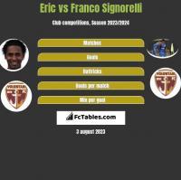 Eric vs Franco Signorelli h2h player stats