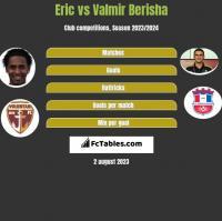 Eric vs Valmir Berisha h2h player stats