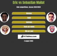 Eric vs Sebastian Mailat h2h player stats