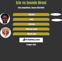 Eric vs Cosmin Birnoi h2h player stats