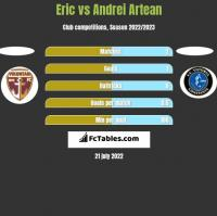 Eric vs Andrei Artean h2h player stats
