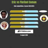 Eric vs Florinel Coman h2h player stats