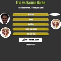 Eric vs Haruna Garba h2h player stats