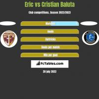 Eric vs Cristian Baluta h2h player stats