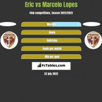 Eric vs Marcelo Lopes h2h player stats