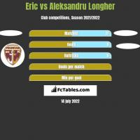 Eric vs Aleksandru Longher h2h player stats