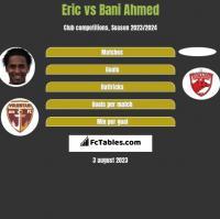Eric vs Bani Ahmed h2h player stats