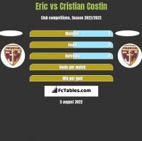 Eric vs Cristian Costin h2h player stats