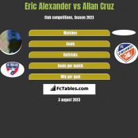 Eric Alexander vs Allan Cruz h2h player stats