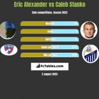 Eric Alexander vs Caleb Stanko h2h player stats