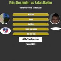 Eric Alexander vs Fatai Alashe h2h player stats