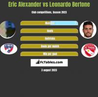 Eric Alexander vs Leonardo Bertone h2h player stats
