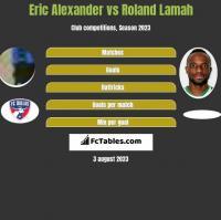 Eric Alexander vs Roland Lamah h2h player stats