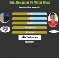Eric Alexander vs Victor Ulloa h2h player stats