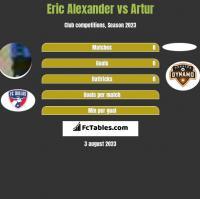 Eric Alexander vs Artur h2h player stats
