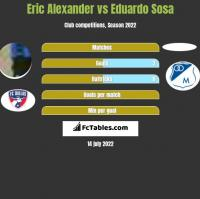 Eric Alexander vs Eduardo Sosa h2h player stats