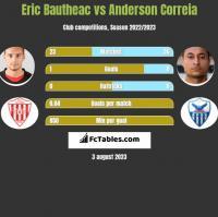 Eric Bautheac vs Anderson Correia h2h player stats