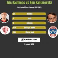 Eric Bautheac vs Ben Kantarovski h2h player stats