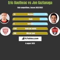 Eric Bautheac vs Jon Gaztanaga h2h player stats