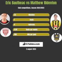 Eric Bautheac vs Matthew Ridenton h2h player stats