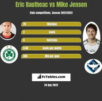 Eric Bautheac vs Mike Jensen h2h player stats