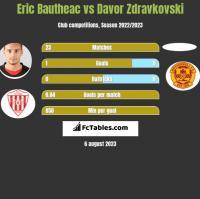 Eric Bautheac vs Davor Zdravkovski h2h player stats