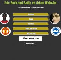 Eric Bertrand Bailly vs Adam Webster h2h player stats