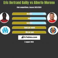 Eric Bertrand Bailly vs Alberto Moreno h2h player stats