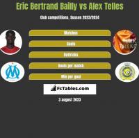 Eric Bertrand Bailly vs Alex Telles h2h player stats